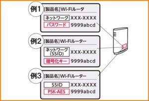 Wi-FiルータのSSID